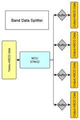 Yaesu ABCD BandData splitter 4 outputs