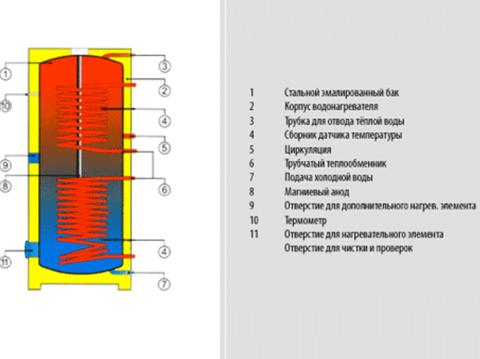 Бойлер косвенного нагрева Drazice OKC 400 NTRR/BP (121490101)