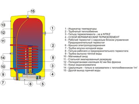Водонагреватель комбинированного нагрева Drazice OKC 125 (1103208101)