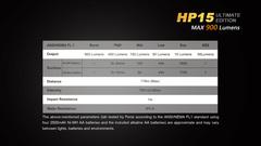 Фонарь налобный Fenix HP15UE 900lm