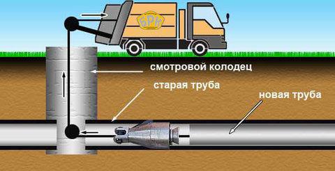 Ремонт трубопроводов методом «труба в трубе без разрушения»