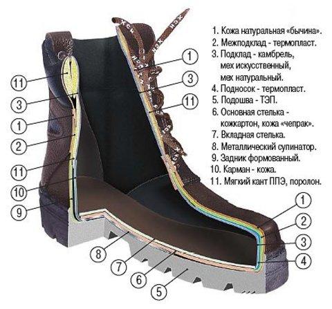 Ботинки туристические зимние «Трекинг-Люкс» (натуральный мех) ХСН