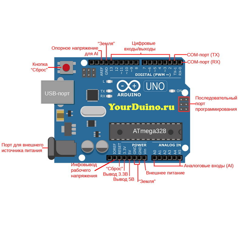 Arduino UNO R3 (оригинал) распиновка
