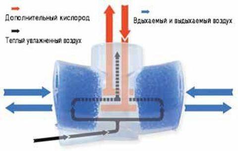 Фильтр с пенным (синим) фильтрующим элементом Flexicare