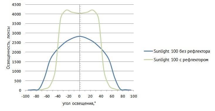 GreenBean SunLight 100 LED BW